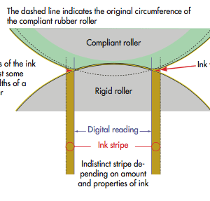 Digital Roller Calibration